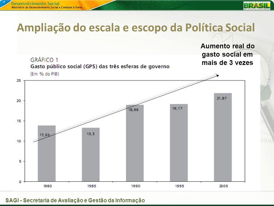 Ampliação do escala e escopo da Política Social