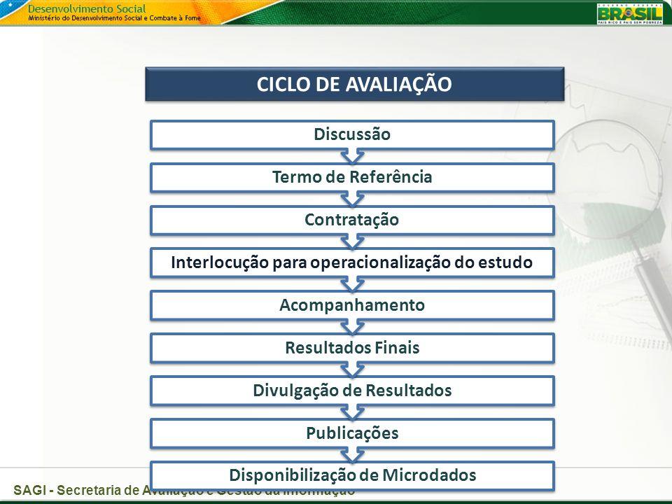 CICLO DE AVALIAÇÃO Discussão Termo de Referência Contratação