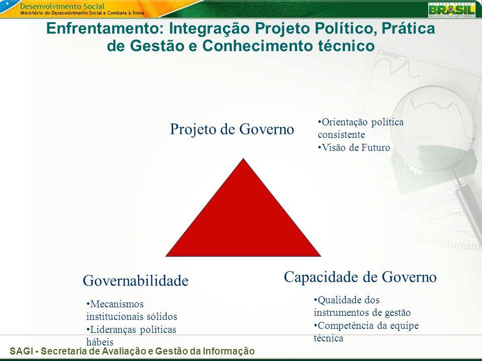 Enfrentamento: Integração Projeto Político, Prática de Gestão e Conhecimento técnico