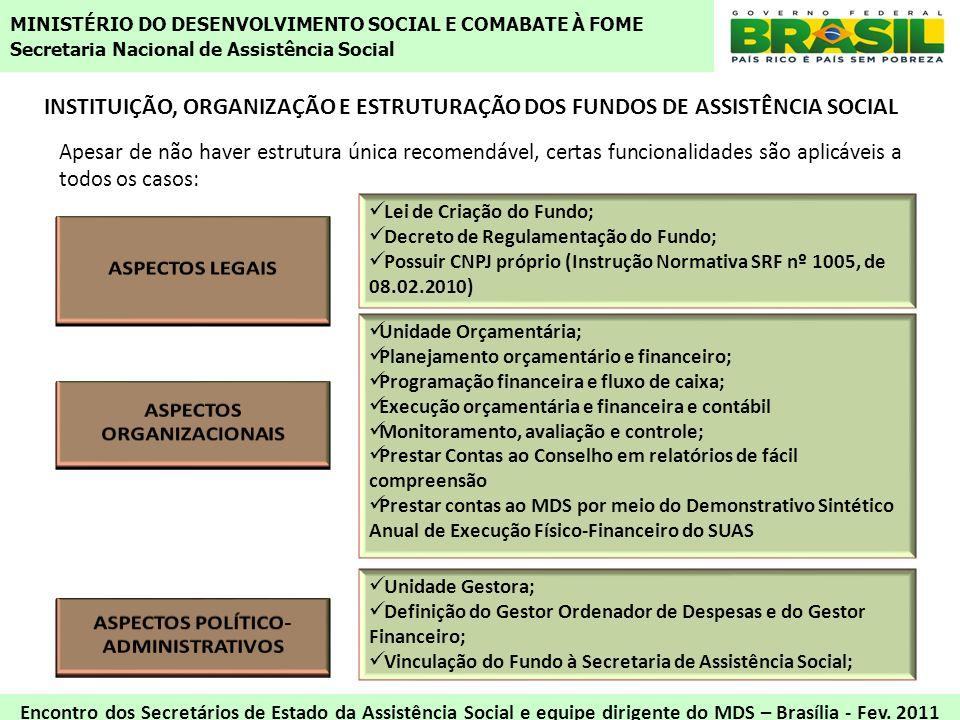 ASPECTOS ORGANIZACIONAIS ASPECTOS POLÍTICO-ADMINISTRATIVOS