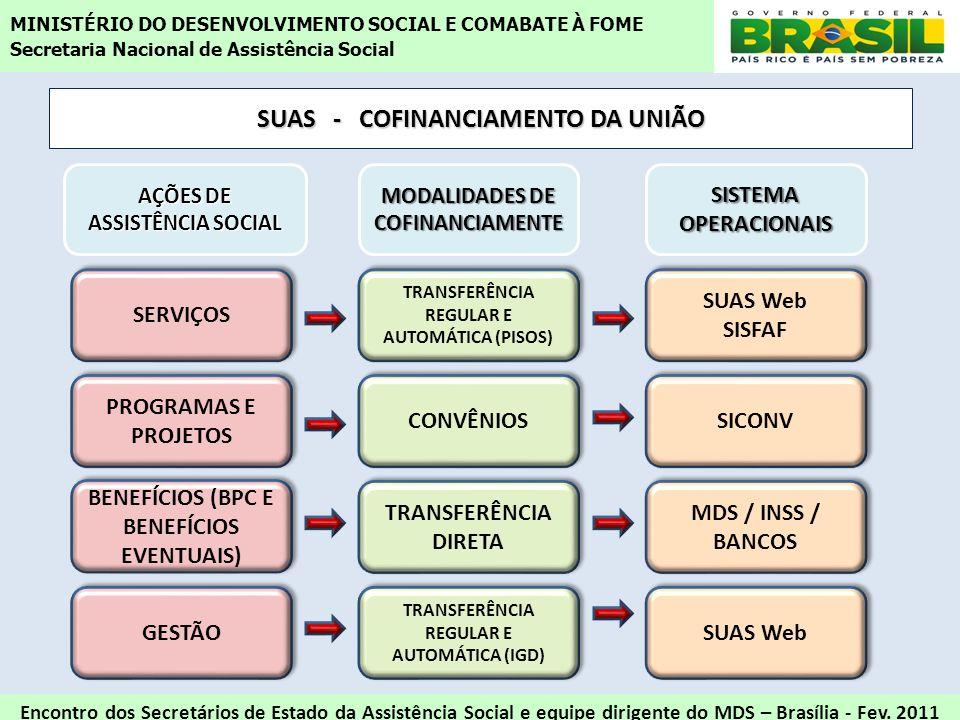 SUAS - COFINANCIAMENTO DA UNIÃO