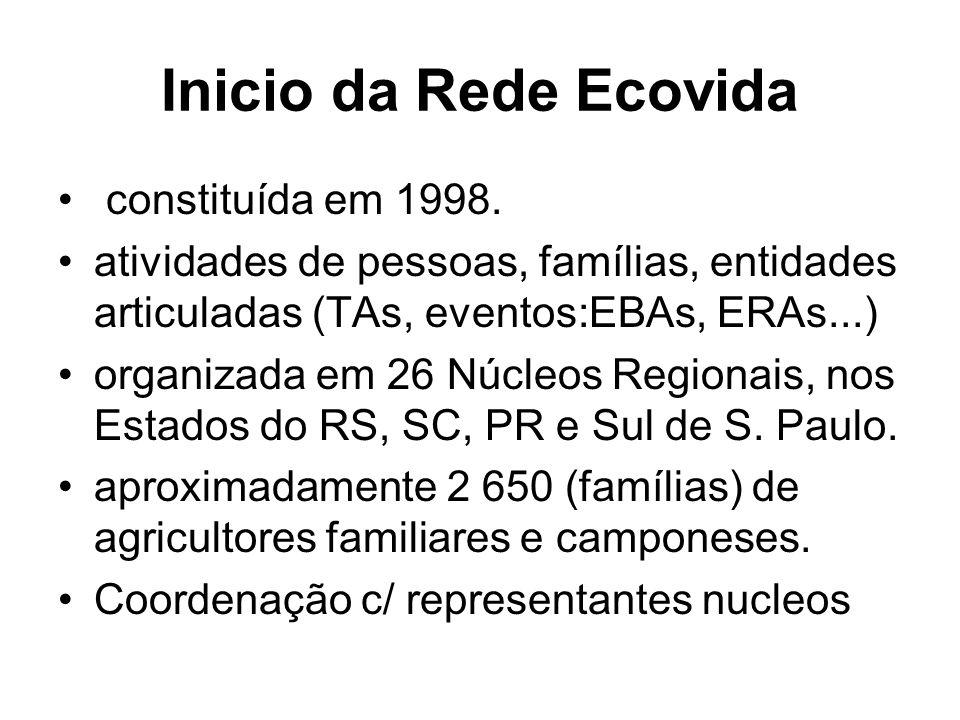 Inicio da Rede Ecovida constituída em 1998.
