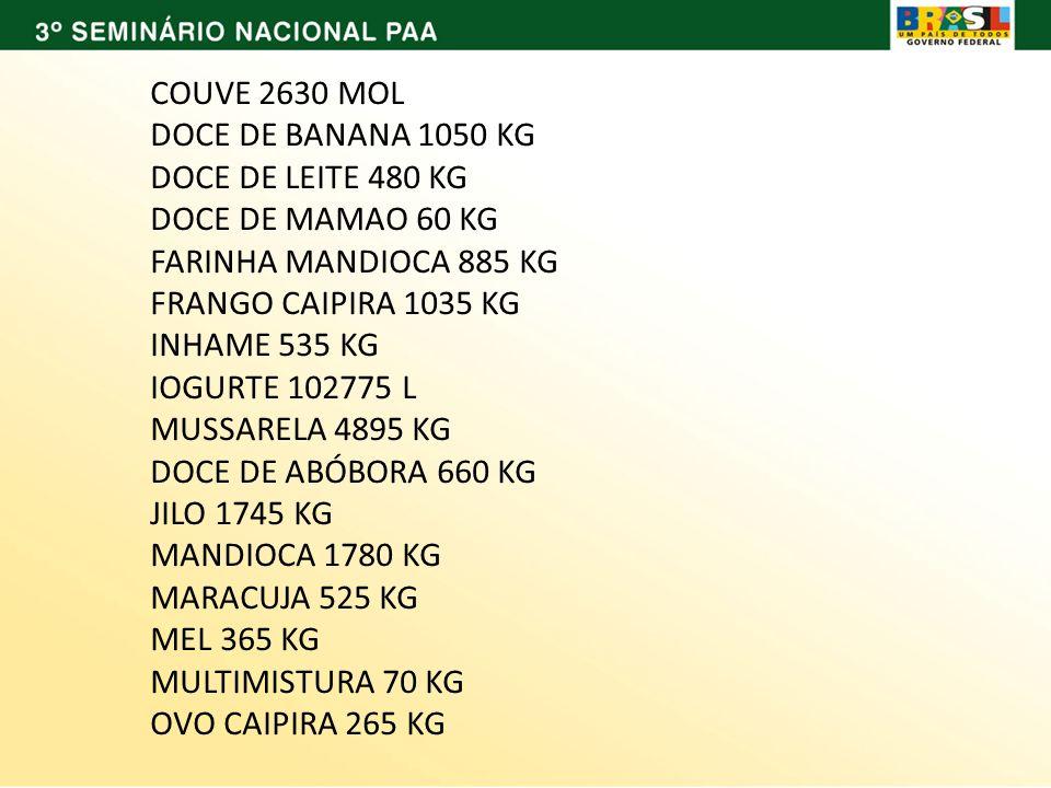COUVE 2630 MOL DOCE DE BANANA 1050 KG. DOCE DE LEITE 480 KG. DOCE DE MAMAO 60 KG. FARINHA MANDIOCA 885 KG.