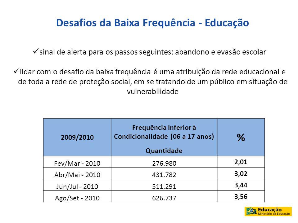 Desafios da Baixa Frequência - Educação %