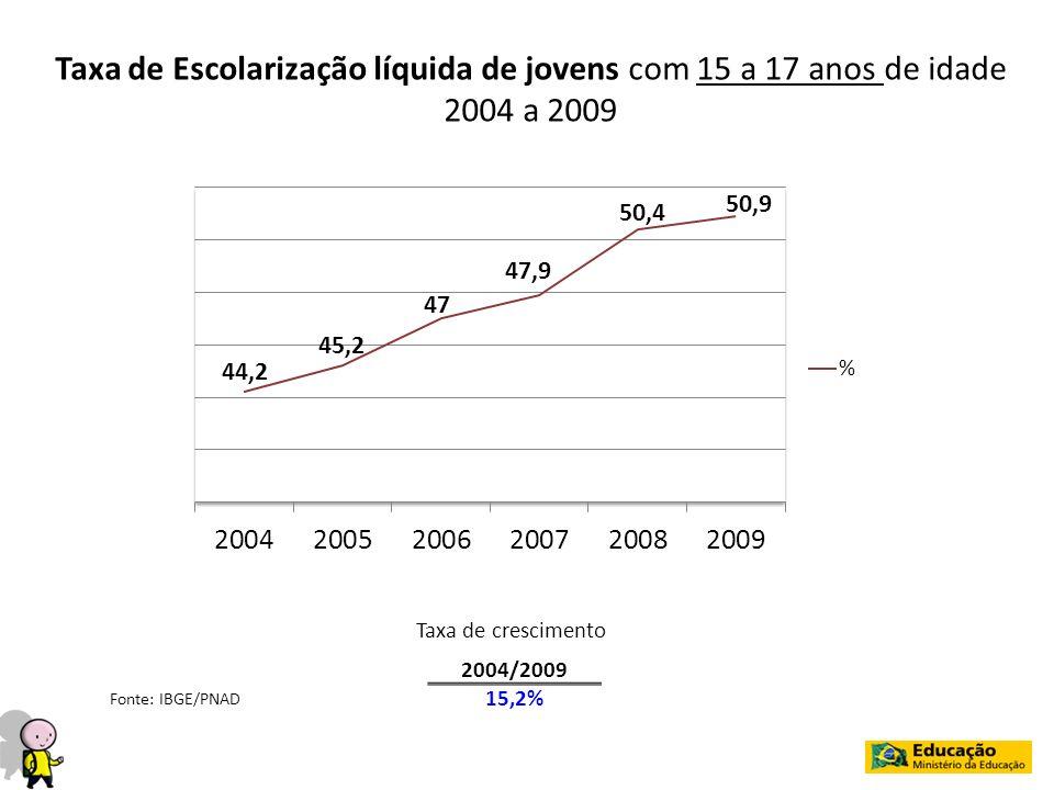Taxa de Escolarização líquida de jovens com 15 a 17 anos de idade 2004 a 2009