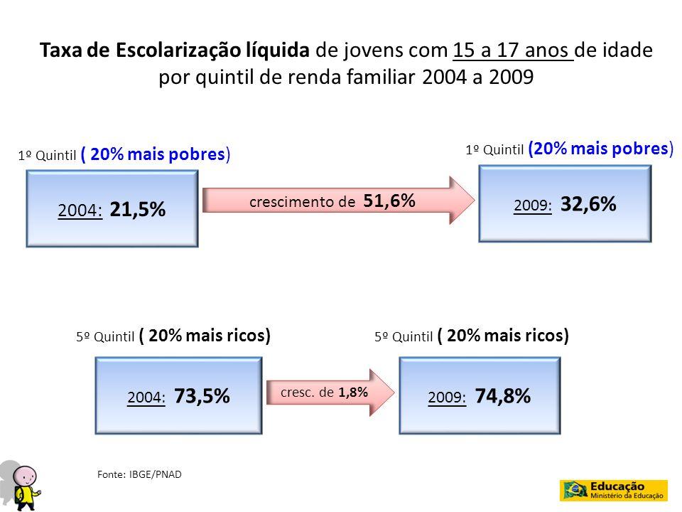 Taxa de Escolarização líquida de jovens com 15 a 17 anos de idade por quintil de renda familiar 2004 a 2009