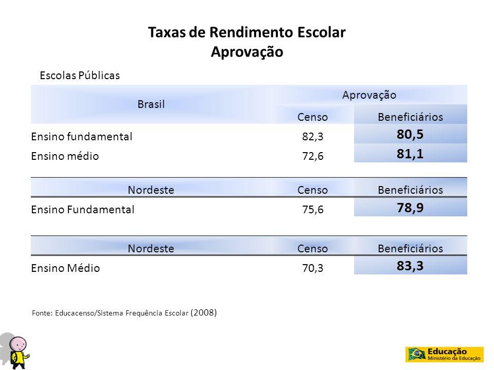 Taxas de Rendimento Escolar