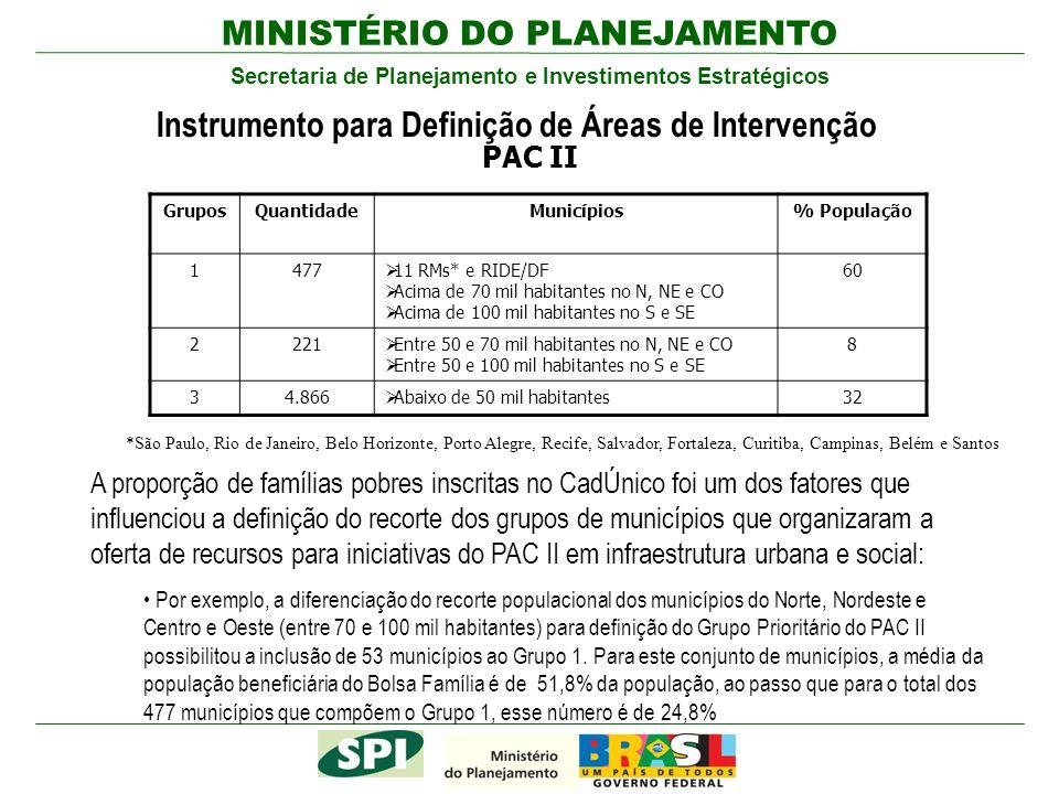 Instrumento para Definição de Áreas de Intervenção