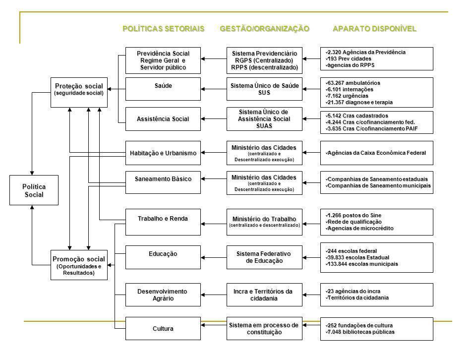 POLÍTICAS SETORIAIS GESTÃO/ORGANIZAÇÃO APARATO DISPONÍVEL