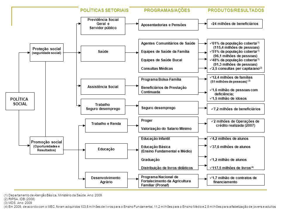 POLÍTICAS SETORIAIS PROGRAMAS/AÇÕES PRODUTOS/RESULTADOS