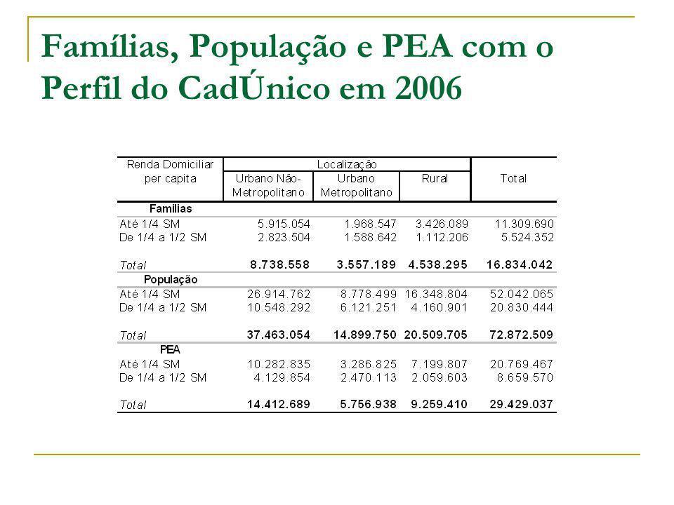Famílias, População e PEA com o Perfil do CadÚnico em 2006