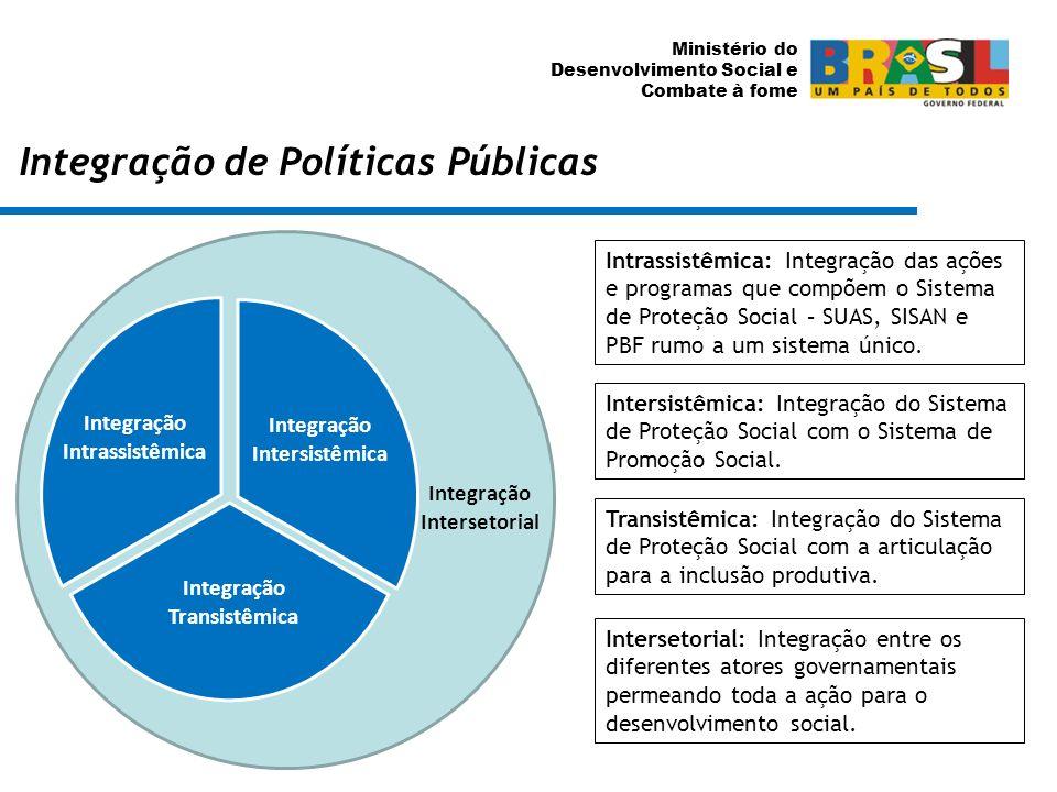 Integração de Políticas Públicas