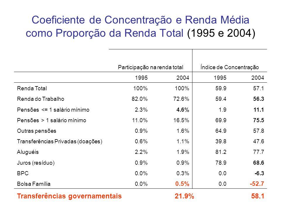 Coeficiente de Concentração e Renda Média como Proporção da Renda Total (1995 e 2004)