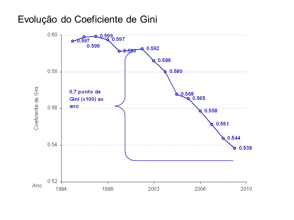 Evolução do Coeficiente de Gini