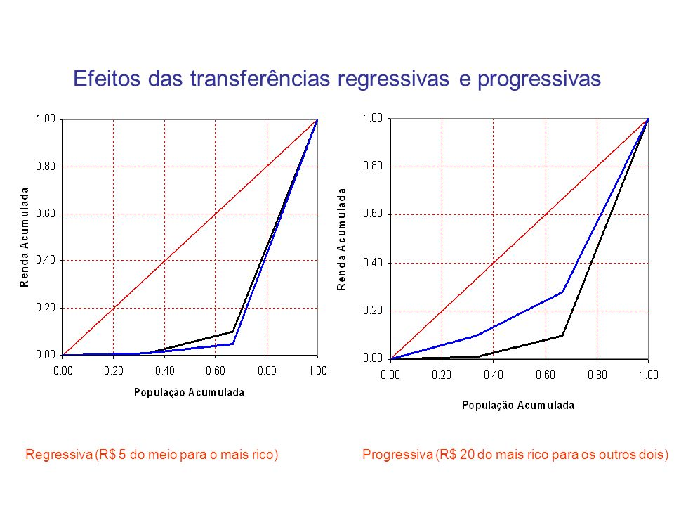 Efeitos das transferências regressivas e progressivas