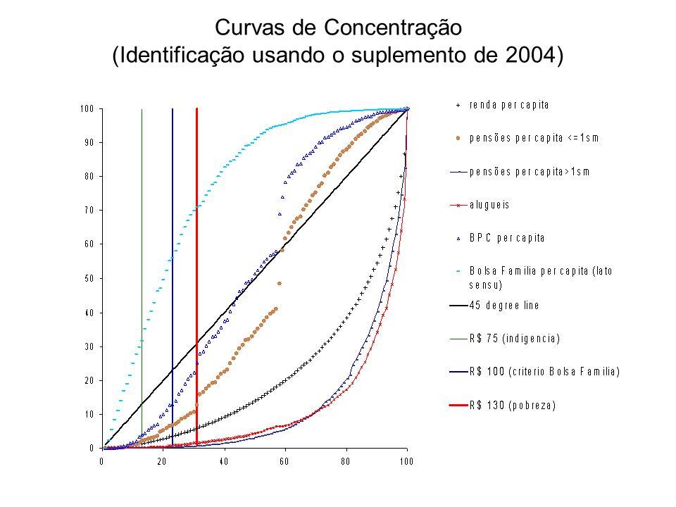 Curvas de Concentração (Identificação usando o suplemento de 2004)