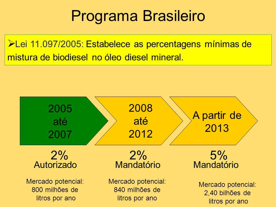 Programa Brasileiro 2% 2% 5%