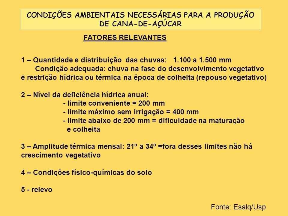 CONDIÇÕES AMBIENTAIS NECESSÁRIAS PARA A PRODUÇÃO DE CANA-DE-AÇÚCAR