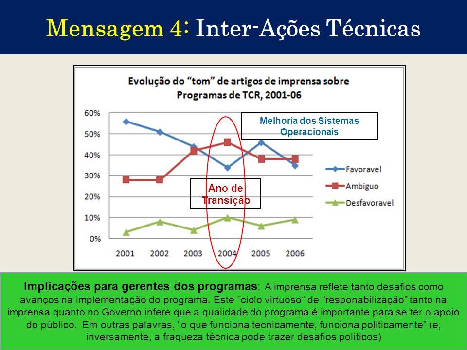 Mensagem 4: Inter-Ações Técnicas