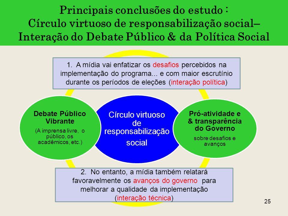 Pró-atividade e & transparência do Governo Debate Público Vibrante