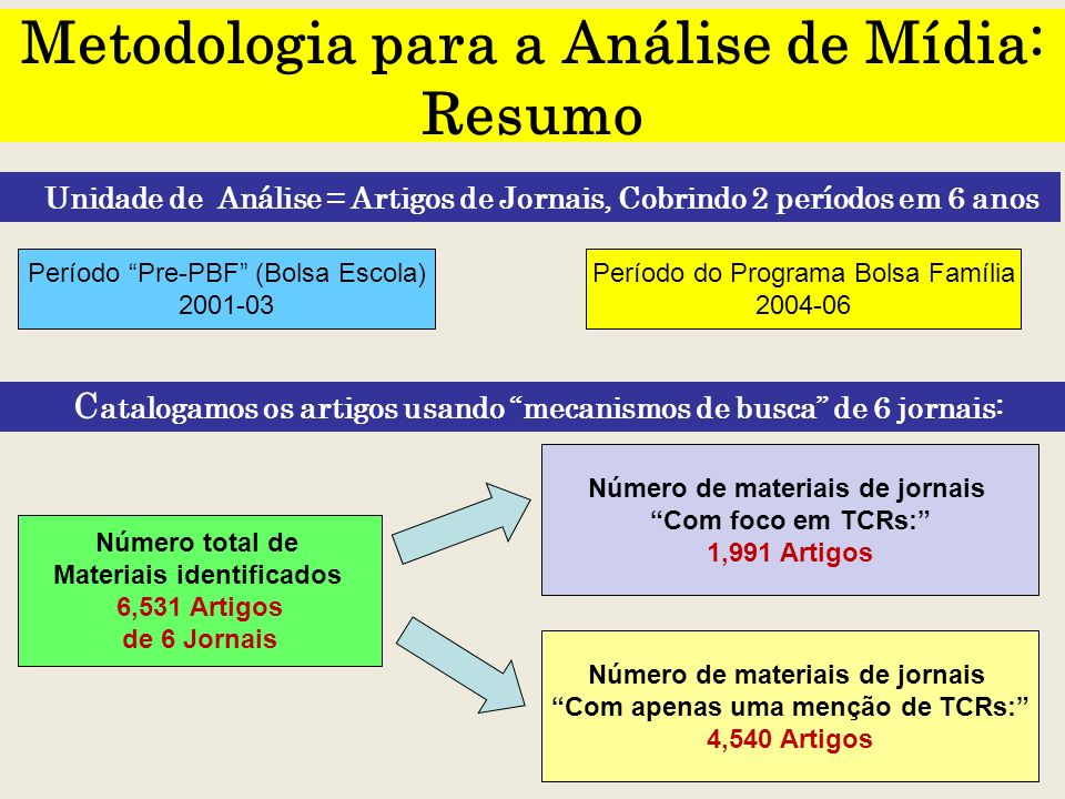Metodologia para a Análise de Mídia: Resumo