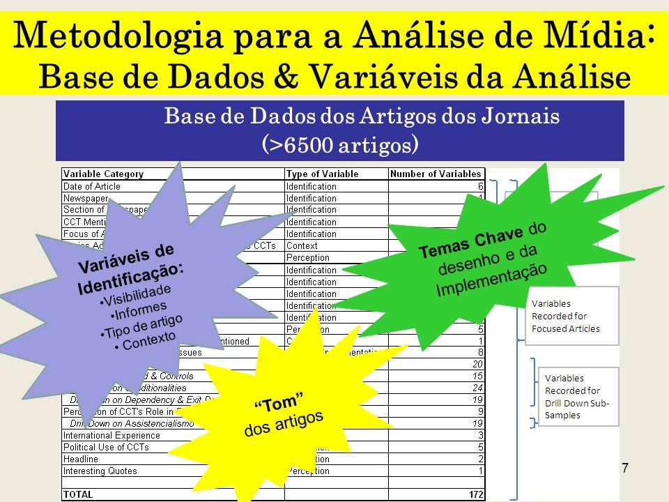Base de Dados dos Artigos dos Jornais Variáveis de Identificação: