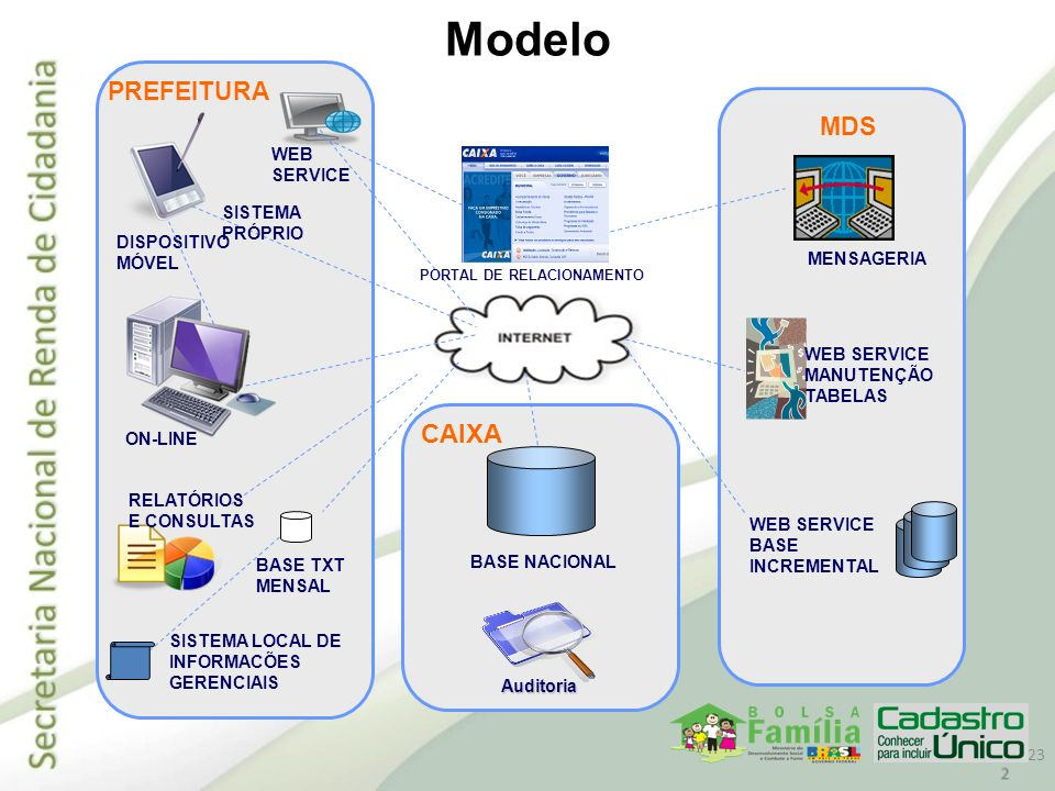 Modelo CAIXA PREFEITURA MDS WEB SERVICE SISTEMA PRÓPRIO DISPOSITIVO