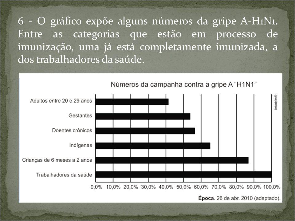 6 - O gráfico expõe alguns números da gripe A-H1N1