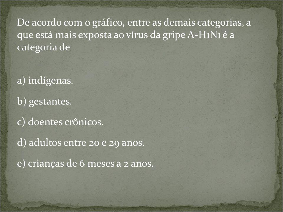 De acordo com o gráfico, entre as demais categorias, a que está mais exposta ao vírus da gripe A-H1N1 é a categoria de a) indígenas.
