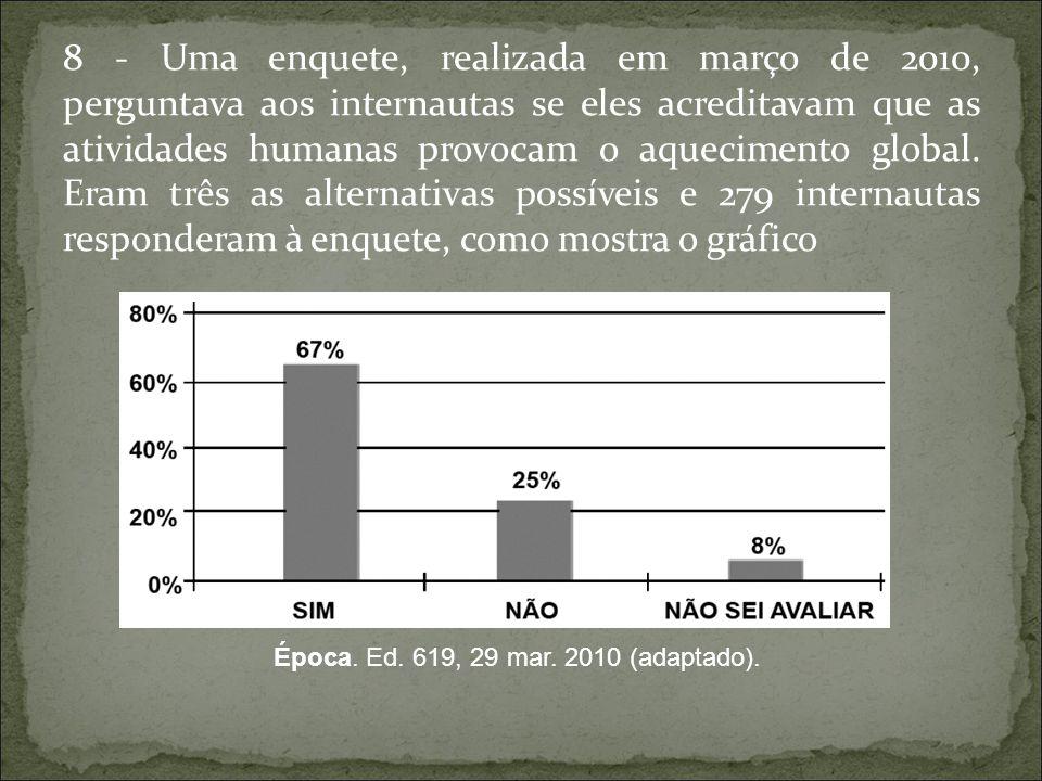 8 - Uma enquete, realizada em março de 2010, perguntava aos internautas se eles acreditavam que as atividades humanas provocam o aquecimento global. Eram três as alternativas possíveis e 279 internautas responderam à enquete, como mostra o gráfico