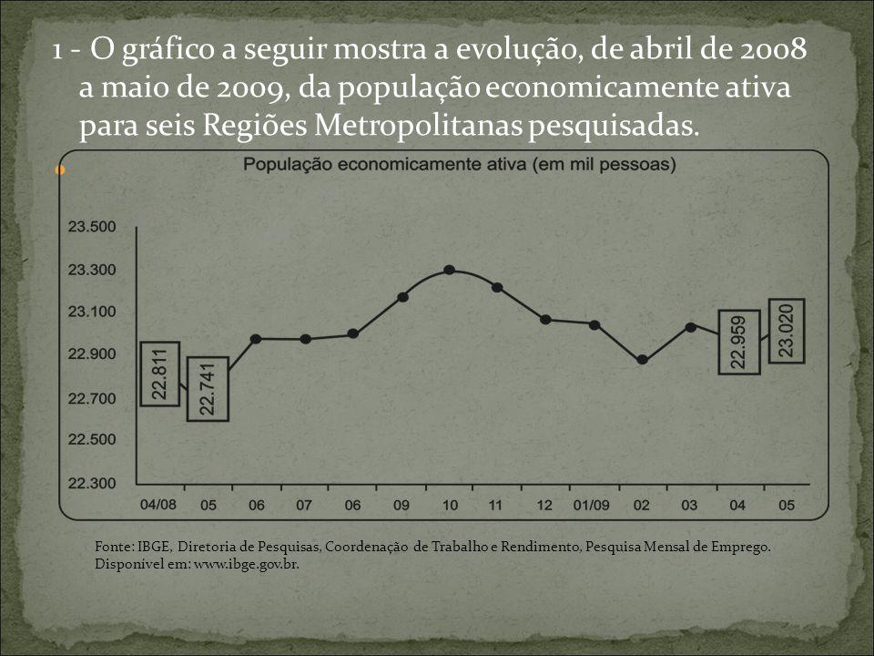 1 - O gráfico a seguir mostra a evolução, de abril de 2008 a maio de 2009, da população economicamente ativa para seis Regiões Metropolitanas pesquisadas.