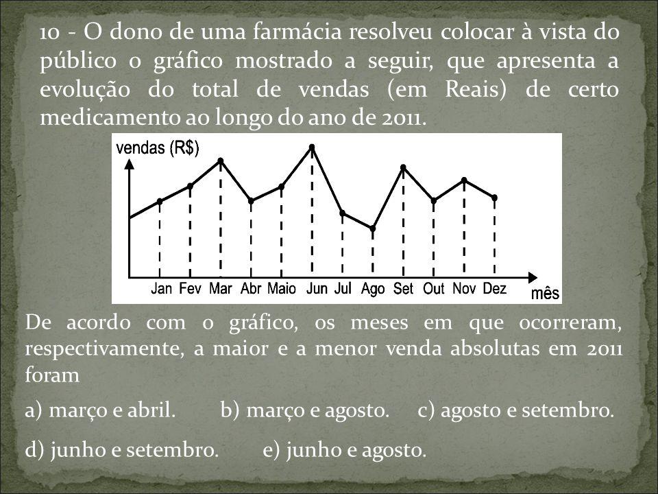 10 - O dono de uma farmácia resolveu colocar à vista do público o gráfico mostrado a seguir, que apresenta a evolução do total de vendas (em Reais) de certo medicamento ao longo do ano de 2011.