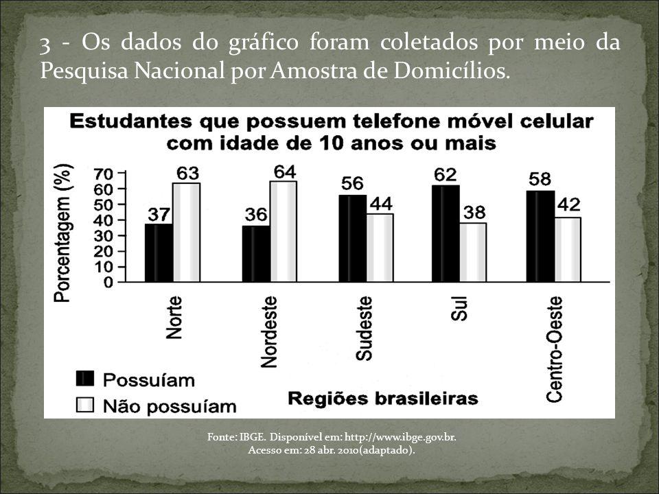3 - Os dados do gráfico foram coletados por meio da Pesquisa Nacional por Amostra de Domicílios.