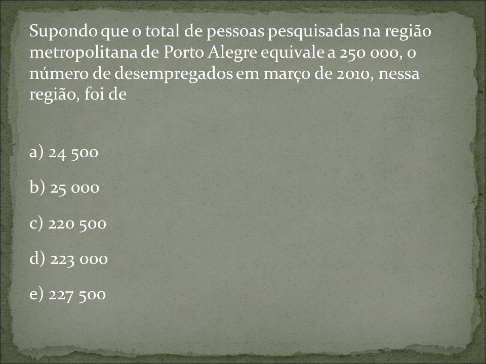 Supondo que o total de pessoas pesquisadas na região metropolitana de Porto Alegre equivale a 250 000, o número de desempregados em março de 2010, nessa região, foi de a) 24 500 b) 25 000 c) 220 500 d) 223 000 e) 227 500