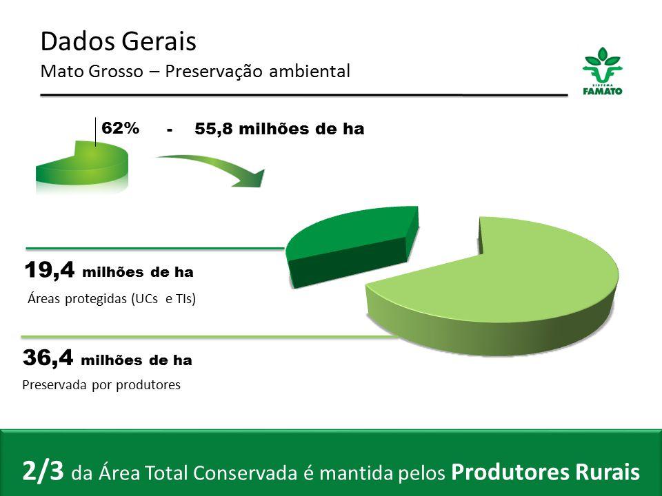 2/3 da Área Total Conservada é mantida pelos Produtores Rurais
