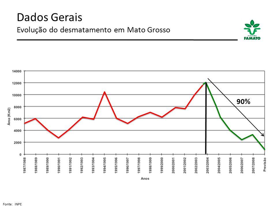 Dados Gerais Evolução do desmatamento em Mato Grosso