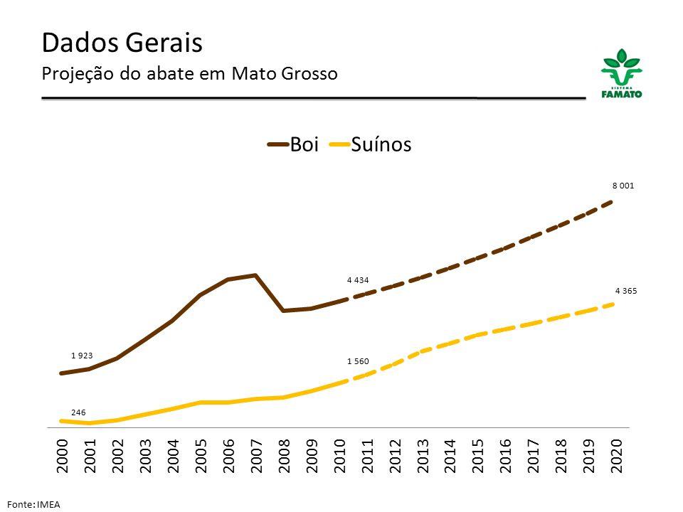 Dados Gerais Projeção do abate em Mato Grosso