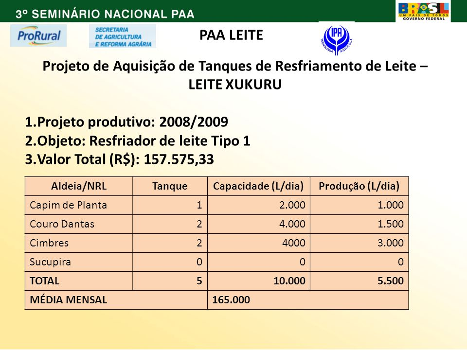 Objeto: Resfriador de leite Tipo 1 Valor Total (R$): 157.575,33