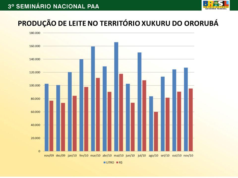 PRODUÇÃO DE LEITE NO TERRITÓRIO XUKURU DO ORORUBÁ