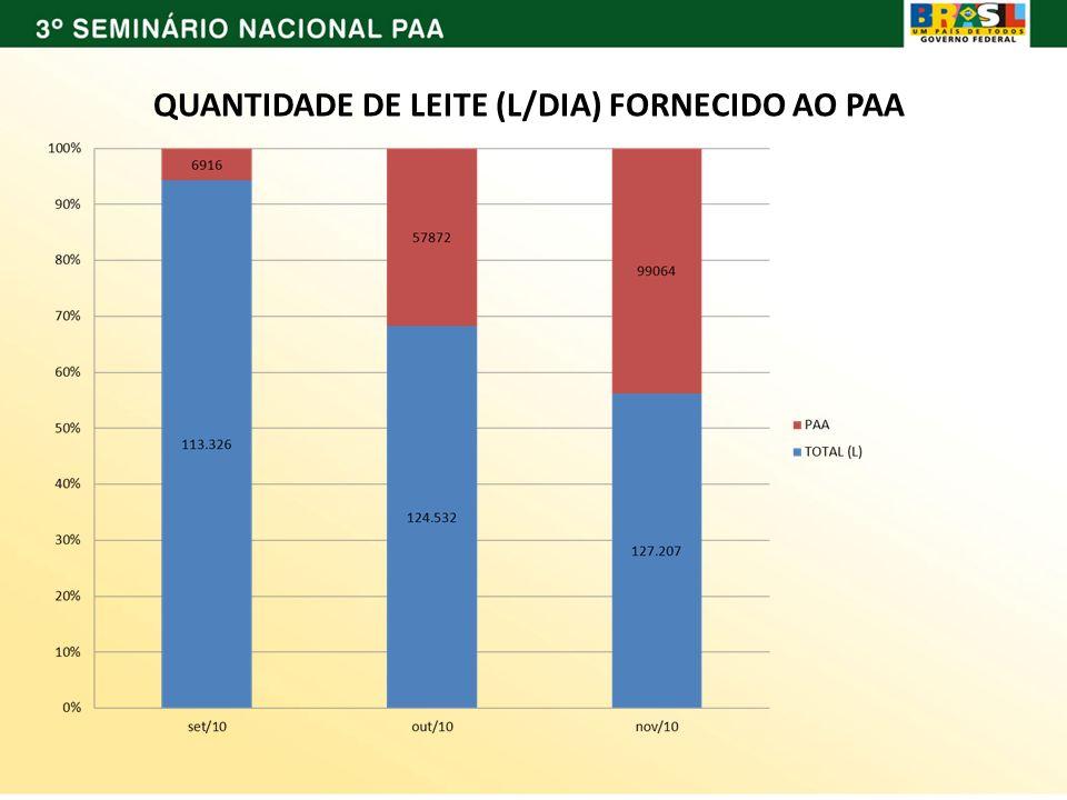 QUANTIDADE DE LEITE (L/DIA) FORNECIDO AO PAA
