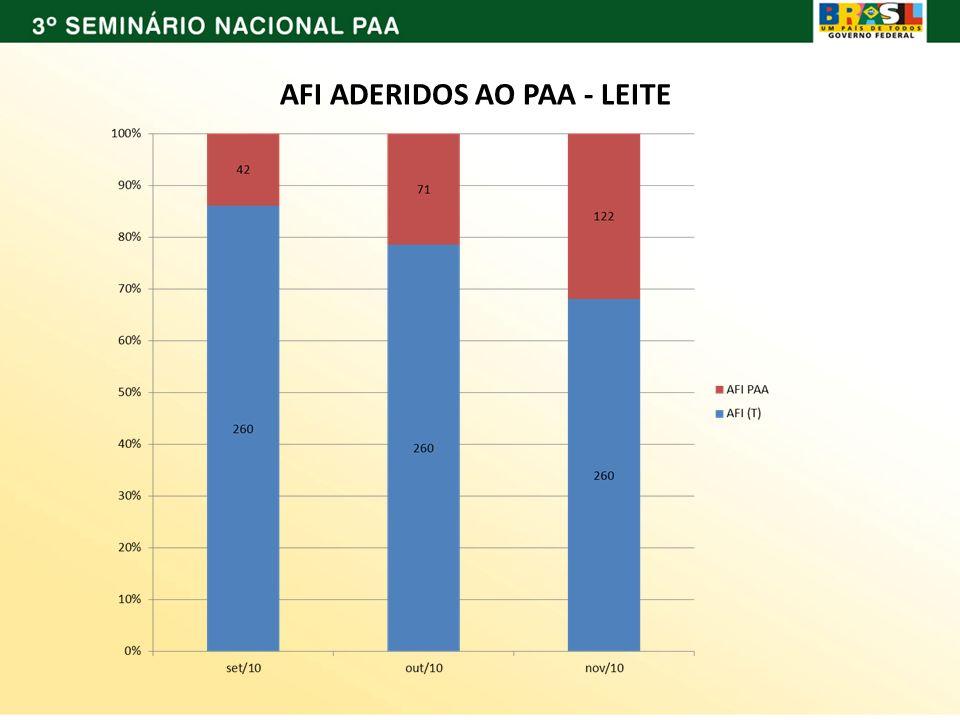 AFI ADERIDOS AO PAA - LEITE