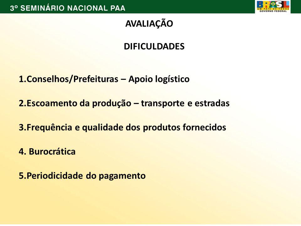 AVALIAÇÃO DIFICULDADES. Conselhos/Prefeituras – Apoio logístico. Escoamento da produção – transporte e estradas.