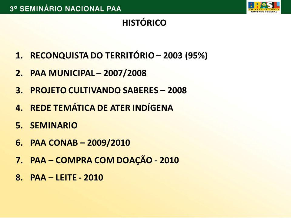 HISTÓRICO RECONQUISTA DO TERRITÓRIO – 2003 (95%) PAA MUNICIPAL – 2007/2008. PROJETO CULTIVANDO SABERES – 2008.