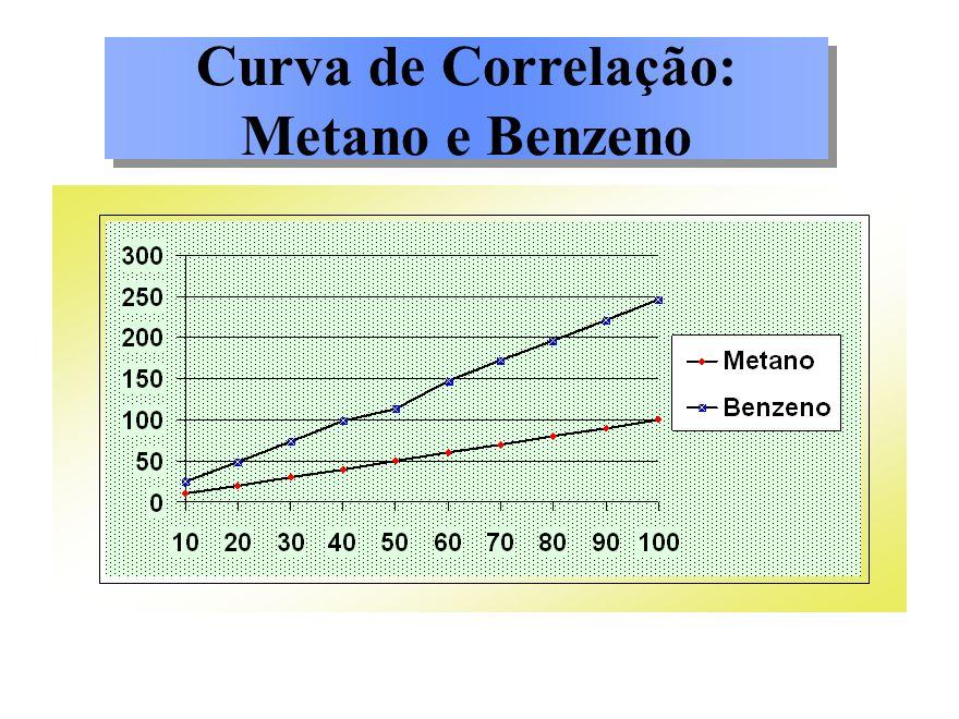 Curva de Correlação: Metano e Benzeno