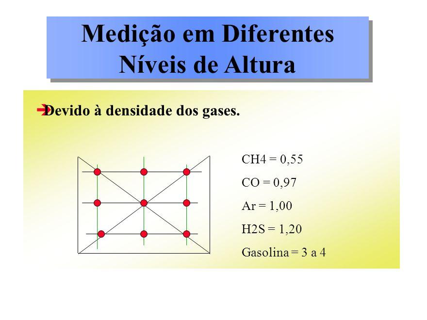 Medição em Diferentes Níveis de Altura