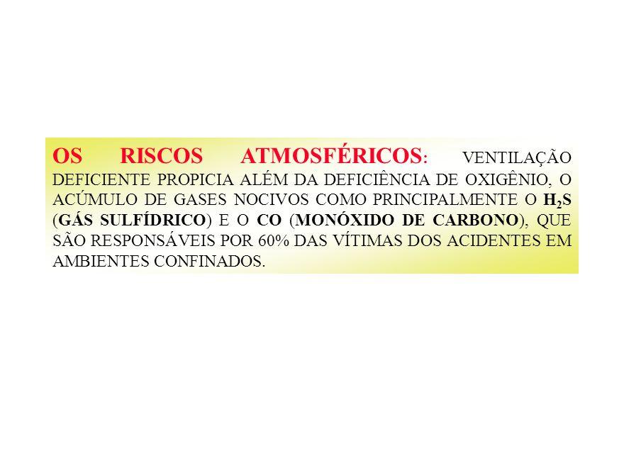 OS RISCOS ATMOSFÉRICOS: VENTILAÇÃO DEFICIENTE PROPICIA ALÉM DA DEFICIÊNCIA DE OXIGÊNIO, O ACÚMULO DE GASES NOCIVOS COMO PRINCIPALMENTE O H2S (GÁS SULFÍDRICO) E O CO (MONÓXIDO DE CARBONO), QUE SÃO RESPONSÁVEIS POR 60% DAS VÍTIMAS DOS ACIDENTES EM AMBIENTES CONFINADOS.