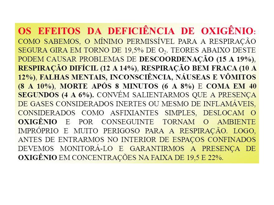 OS EFEITOS DA DEFICIÊNCIA DE OXIGÊNIO: COMO SABEMOS, O MÍNIMO PERMISSÍVEL PARA A RESPIRAÇÃO SEGURA GIRA EM TORNO DE 19,5% DE O2.