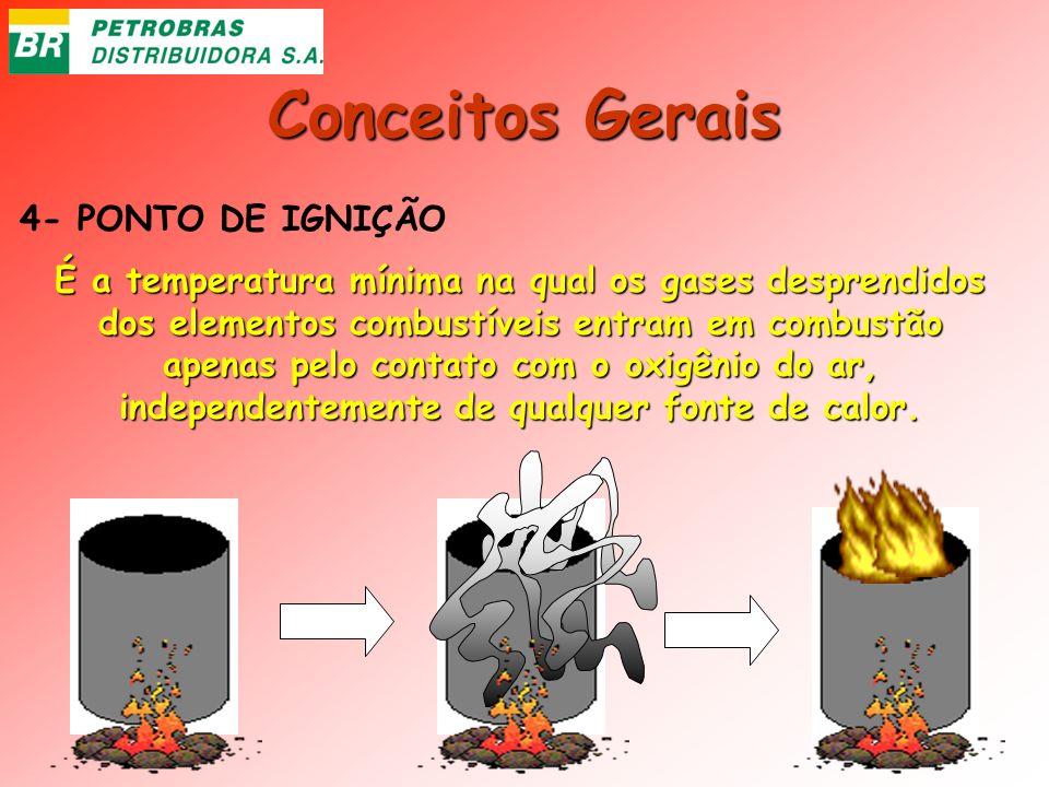 Conceitos Gerais 4- PONTO DE IGNIÇÃO