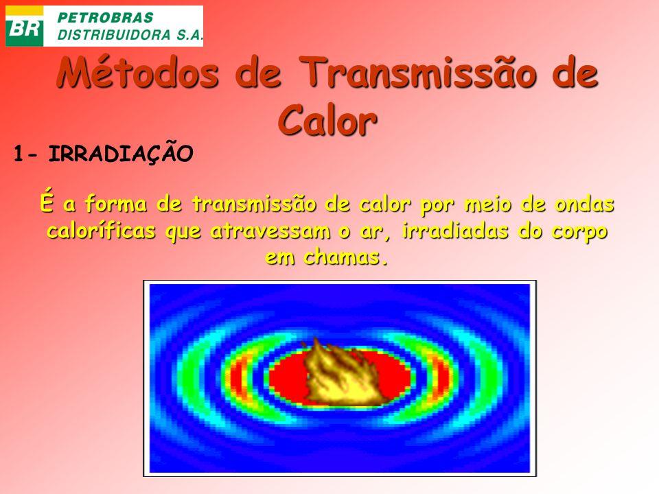 Métodos de Transmissão de Calor