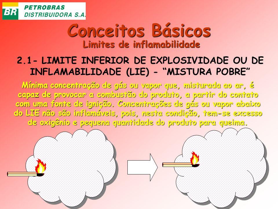 Limites de inflamabilidade
